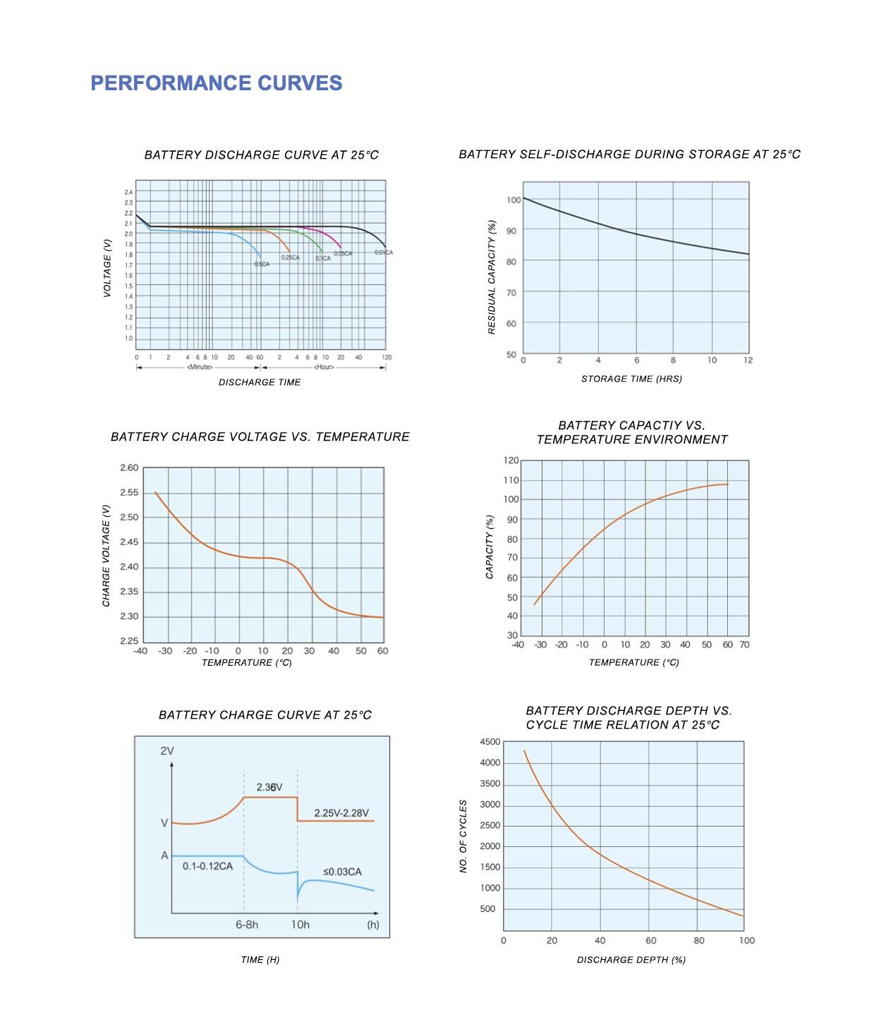 100ah curves 1