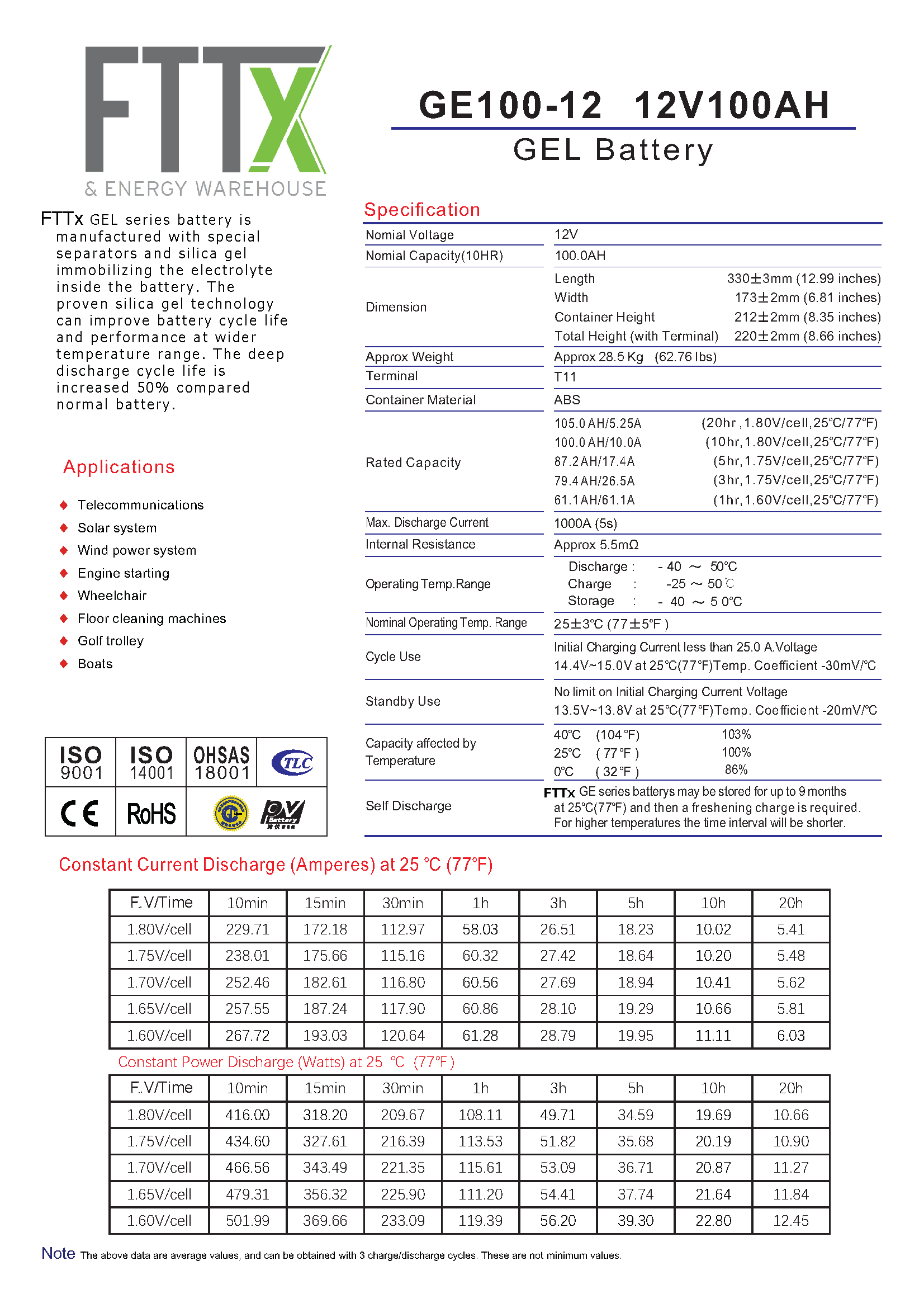 FTTx GE100 12v 2 Page 1