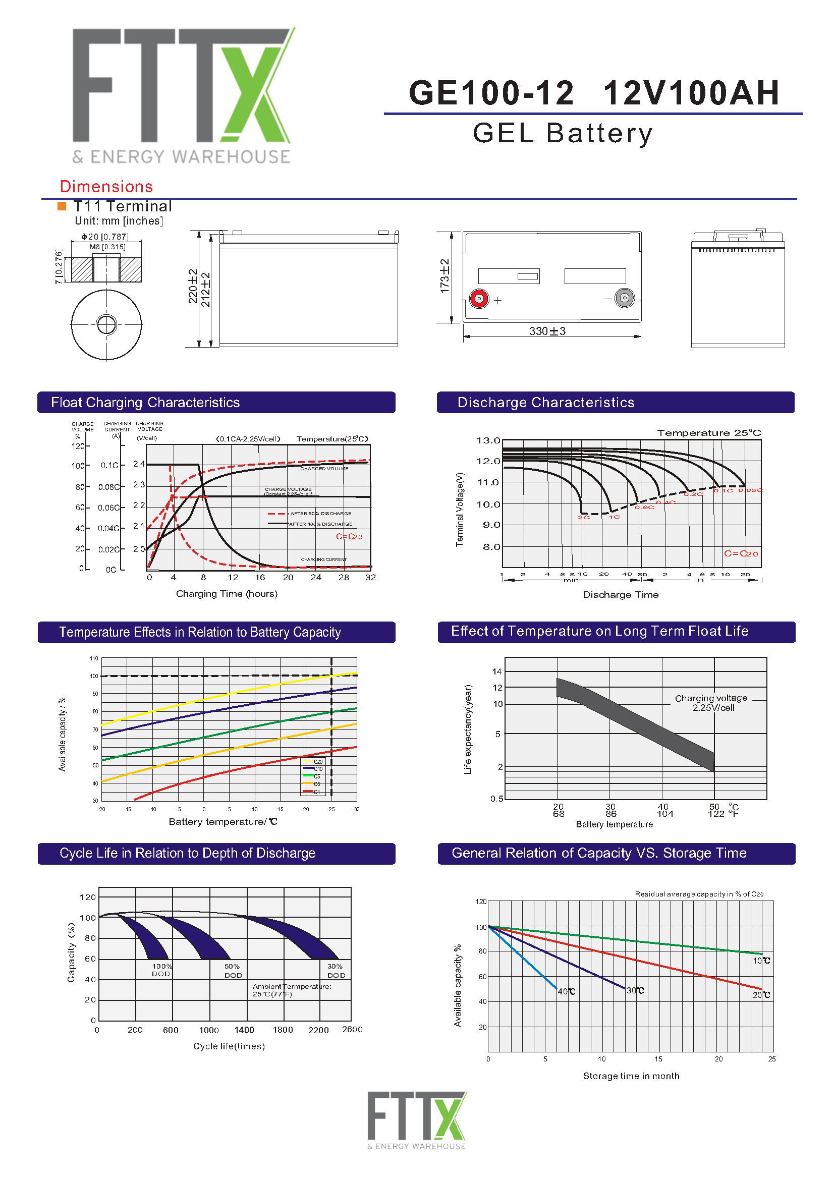 FTTx GE100 12v 2 Page 2